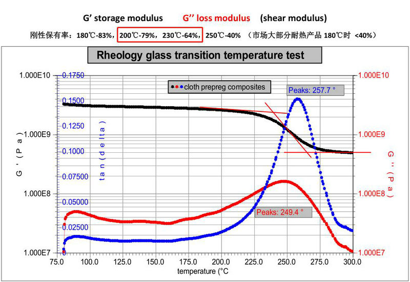 bicycle carbon rim rheology glass transition temperature test